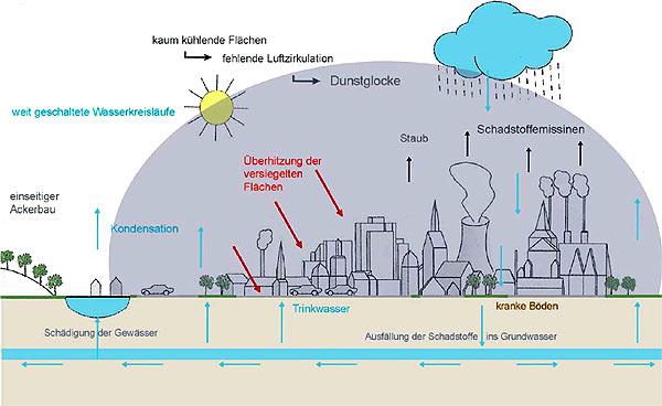 Urbaner Metabolismus